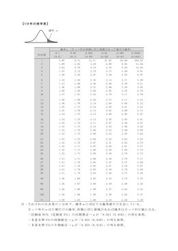 【t分布の確率表】 注:それぞれの自由度の t 分布で、確率αに対応する