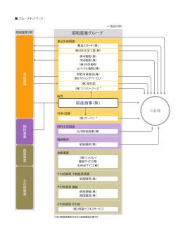 昭和産業グループネットワーク