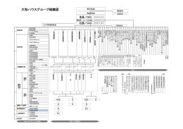大和ハウスグループ組織図