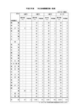 H27.5.1現在 平成27年度 市立幼稚園園児数一覧表