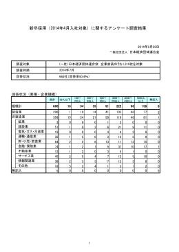 新卒採用(2014年4月入社対象)に関するアンケート調査結果