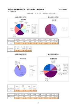 平成24年度各種相談年代別・性別・地域別・職業別件数( 、34.3 KB)