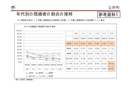 年代別の既婚者の割合の推移 参考資料1