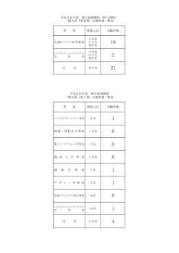 先端ファイブロ科学専攻 35名 のうち 若干名 22名 のうち 若干名 合 計