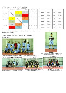 10/18(日)アウルサンデーカップ 対戦表(結果) 優勝:クレムリン