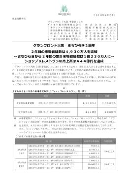 グランフロント大阪 まちびらき2周年 2年目の来場者延数
