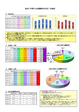 過去5年間の山岳遭難発生状況(北海道)