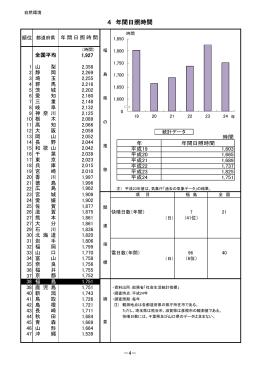 年間日照時間 [PDFファイル/113KB]