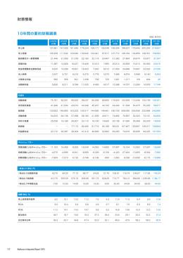 10年間の要約財務諸表 (PDF 740KB)