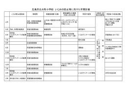 いじめ防止年間計画(PDF)