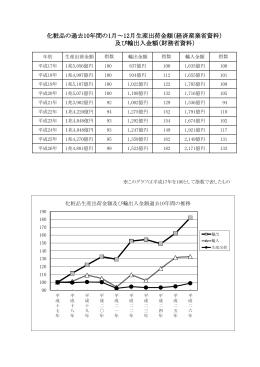 過去10年間の推移グラフ