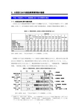 II. 大田区における製造業事業所数の動態