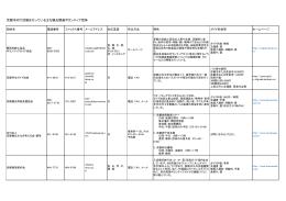 京都市内で活動を行っている主な観光関連ボランティア団体