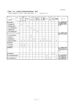 管理(主任)技術者及び照査技術者資格表(参考)