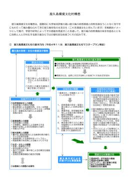 屋久島環境文化村構想 - 屋久島環境文化財団