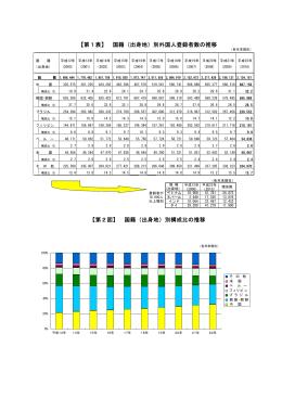 国籍(出身地)別外国人登録者数の推移 【第2図】