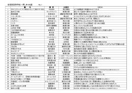 宝塚東高等学校一押し本100選 No.1