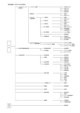 【業務組織図 平成27年10月20日現在】