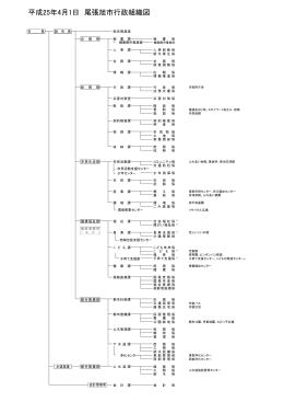平成25年4月1日 尾張旭市行政組織図