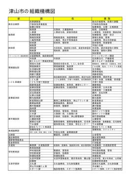 津山市の組織機構図