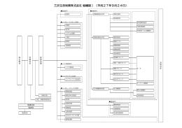三井生命の組織図