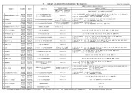 低濃度PCB廃棄物の無害化処理認定施設一覧