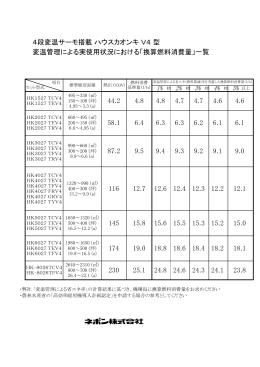 4段変温サーモ搭載 ハウスカオンキ V4 型 変温管理による実使用状況