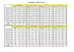 霧島市地区別人口推移(旧1市6町)