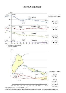 島根県の人口の動向