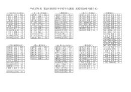 平成25年度 第2回静岡県中学校学力調査 高校別合格可能ライン