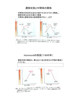 遷移状態と中間体の関係 Hammondの仮説(1995年)