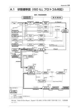 A.1 状態遷移図(ISO ILL プロトコル対応)