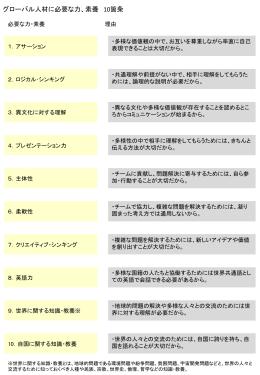 [グローバル人材に必要な力・素養10箇条]