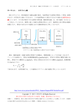 テーマ L11: ステファン流 図に示すように,相対湿度が