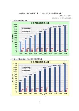 2014 年末の風力発電導入量と、2015 年 3 月末の