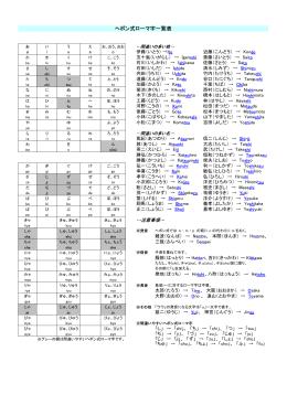 ヘボン式ローマ字一覧表