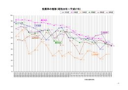 投票率の推移(昭和29年~平成27年)