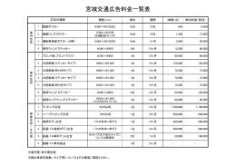 宮城交通広告料金一覧表(PDF)