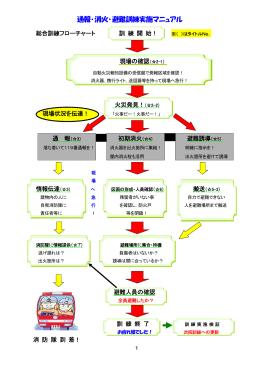 通報・消火・避難訓練実施マニュアル