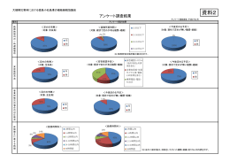 【資料2】アンケート調査結果.