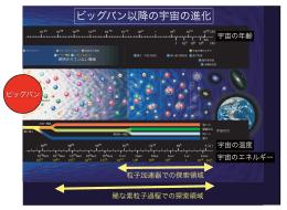 ビッグバン以降の宇宙の進化