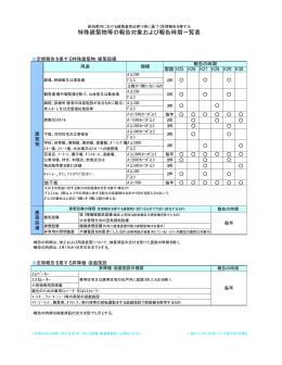 特殊建築物等の報告対象および報告時期一覧表