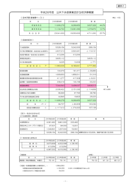 資料1 平成26年度当初予算概要 (PDF:281KB)