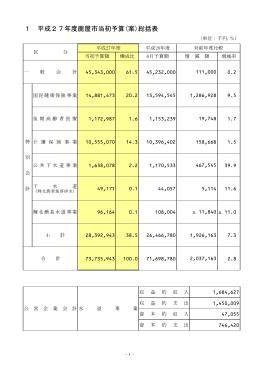 鹿屋市 平成27年度 当初予算の概要