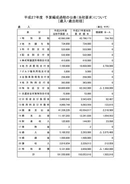平成27年度 予算編成過程の公表(当初要求)について [歳入・歳出総括]