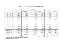 平成27年度 一般会計当初予算 部局別総括表(最終)