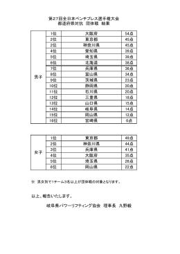 1位 大阪府 54点 2位 東京都 45点 2位 神奈川県 45点 4位 愛知県 39点