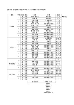 『第46回 別海町陸上競技フェスティバル』 結果表(1位のみ掲載) 種目