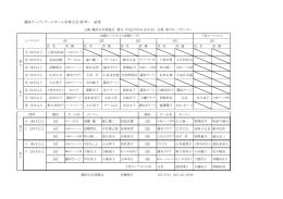 横浜オープンラージボール卓球大会(秋季) 結果 1位 2位 1位 2位 3位 3