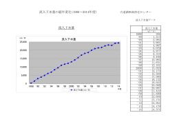 流入下水量(PDFファイル98KB)